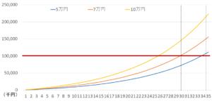 サラリーマンが月額x万円投資すると億万長者